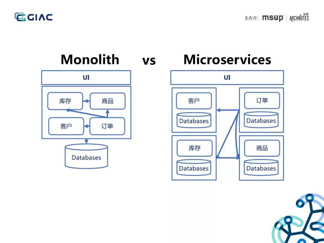 一体化架构VS微服务架构