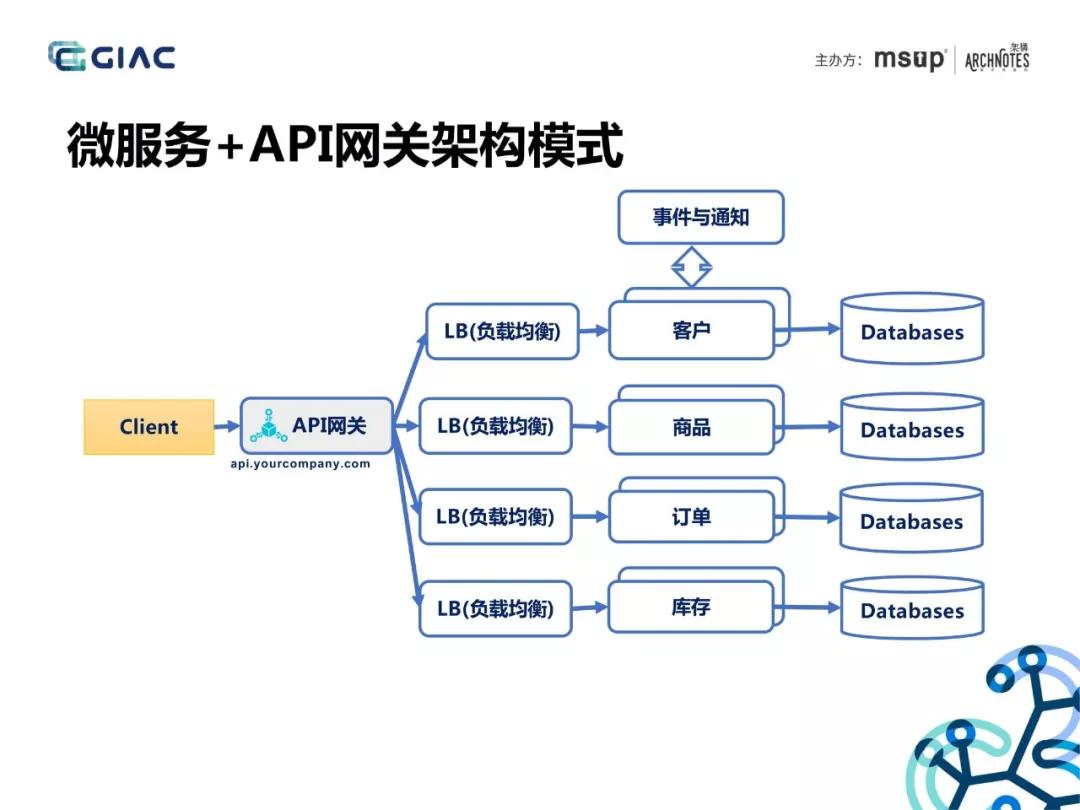 微服务+API网关架构模式